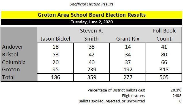 Smith, Rix retain positions on Groton Area Board of Education