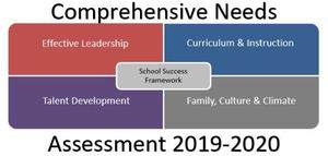 District Begins Comprehensive Needs Assessment